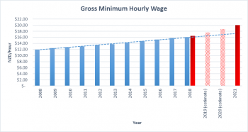 Gross Minimum Hourly Wage graph BDO